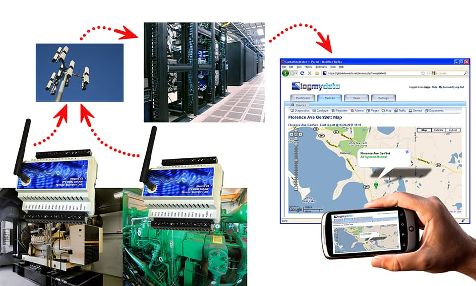 Illustration of LogMyData remote monitoring system using i.Report cellular remote telemetry units