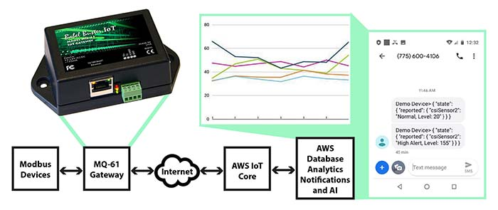 Control Solutions model MQ-61 connects Modbus devices to Amazon Web Services IoT Core