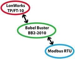 BB2-2010 Modbus to LonWorks Gateway Functionality