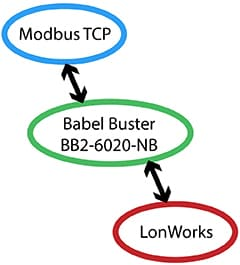 BB2-6020-NB LonWorks to Modbus TCP Gateway Functionality
