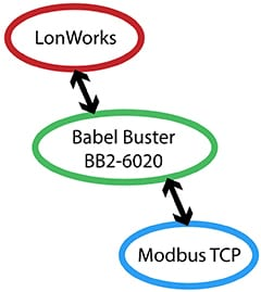BB2-6020 Modbus TCP to LonWorks Functionality