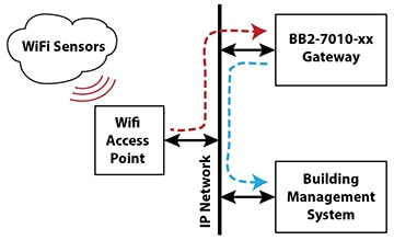 BB2-7010-xx WiFi Network